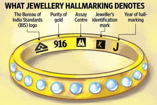 How To Check Gold Purity At Home