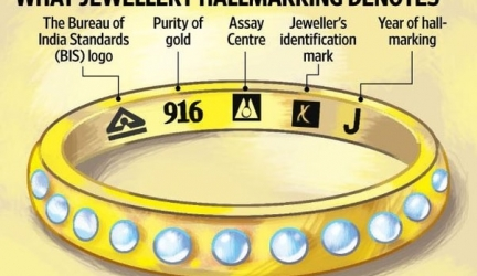 How to Check Gold Purity